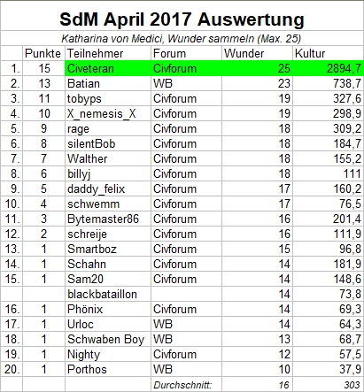 Auswertung_SdM_April2017.jpg