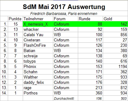 Auswertung_SdM_Mai2017.jpg