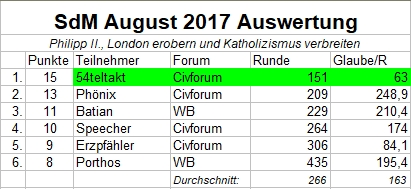 Auswertung_SdM_August2017.jpg