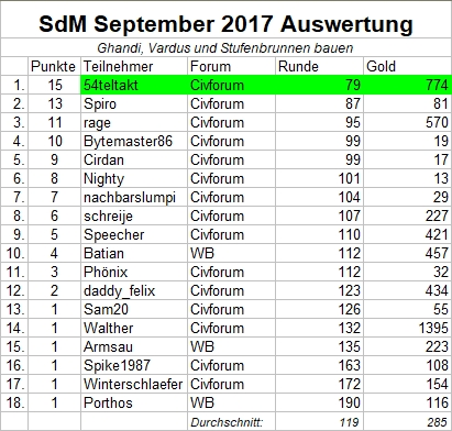 Auswertung_SdM_September2017.jpg