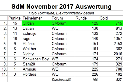 Auswertung_SdM_November2017.jpg