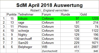 Auswertung SdM April2018.jpg