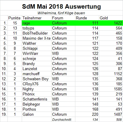 Auswertung SdM Mai2018.jpg