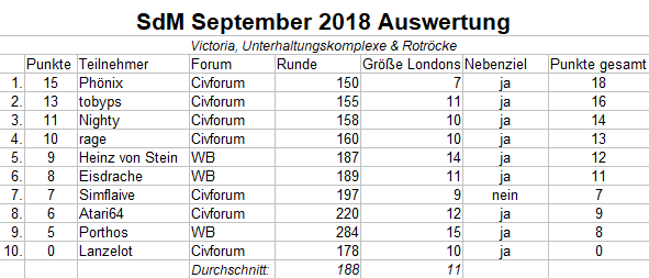 SdM Sep18 Auswertung.png